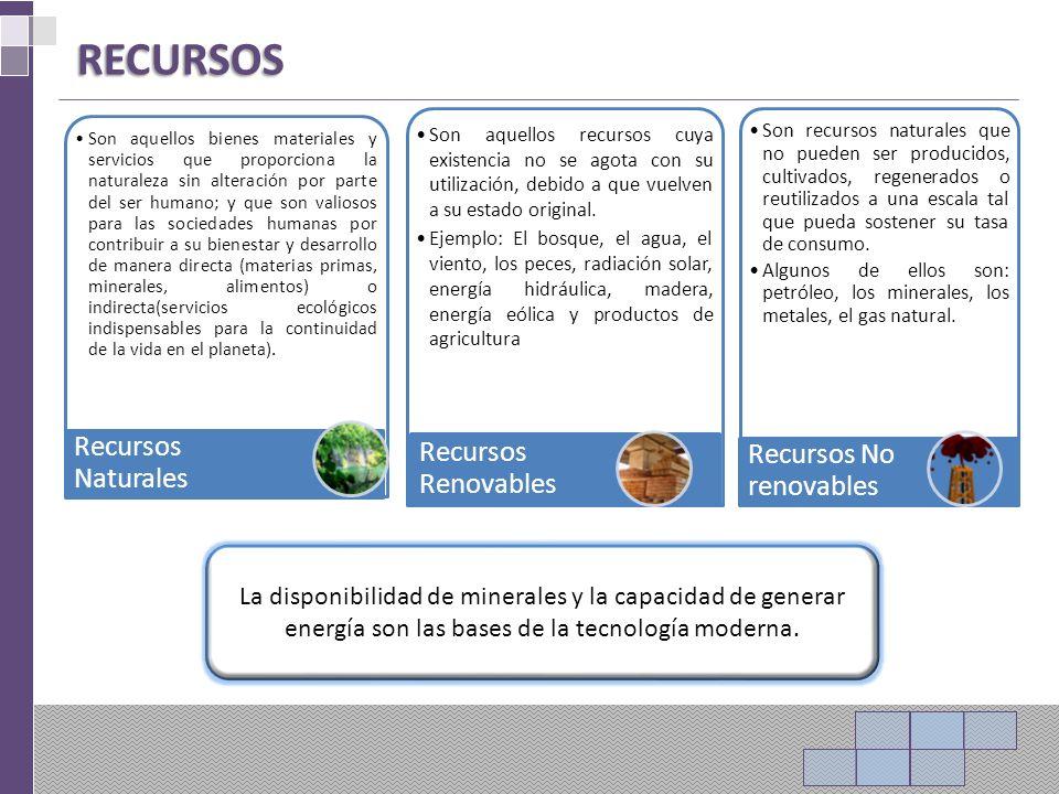 RECURSOS Recursos Naturales Recursos Renovables Recursos No renovables
