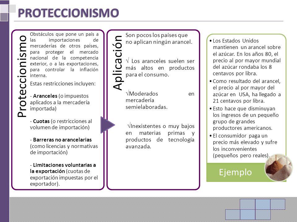 PROTECCIONISMO Proteccionismo Aplicación Ejemplo