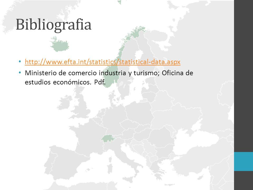 Bibliografia http://www.efta.int/statistics/statistical-data.aspx