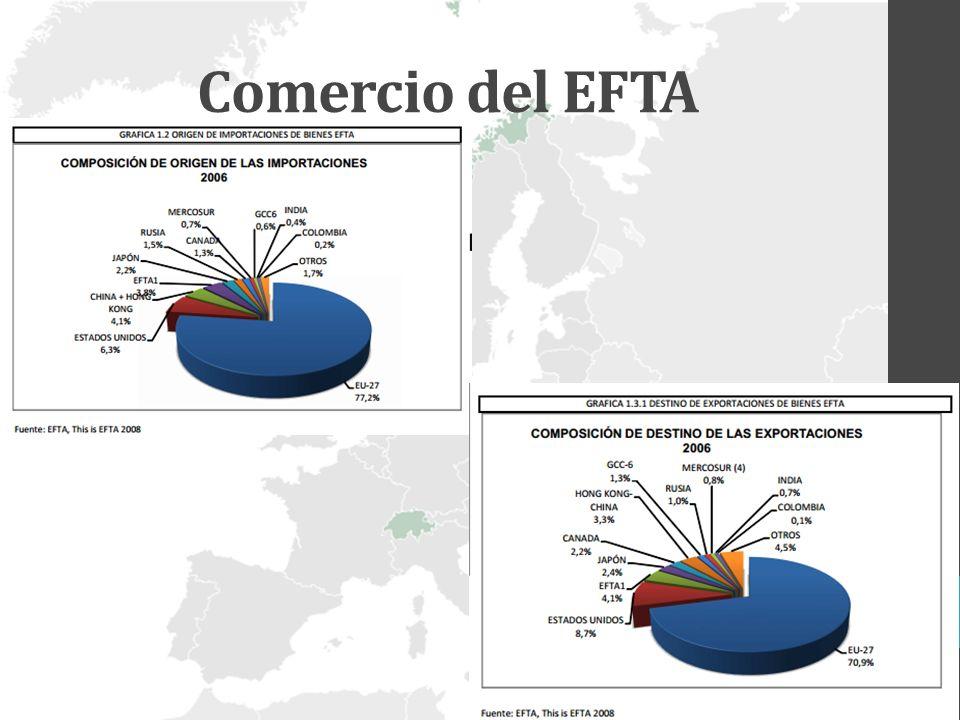 Comercio del EFTA