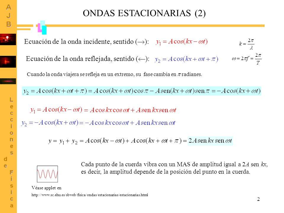 ONDAS ESTACIONARIAS (2)