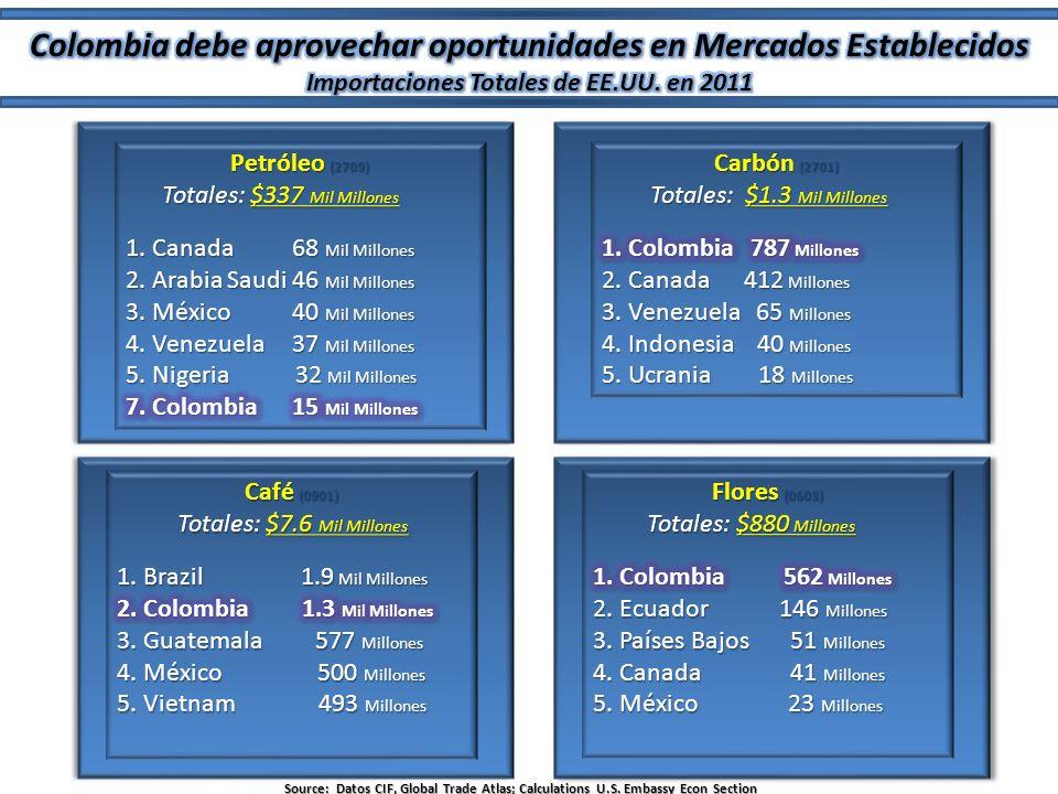 Colombia debe aprovechar oportunidades en Mercados Establecidos