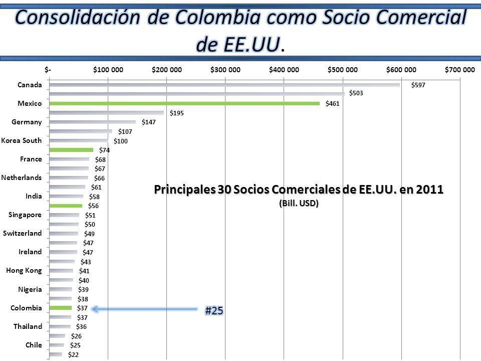Consolidación de Colombia como Socio Comercial de EE.UU.