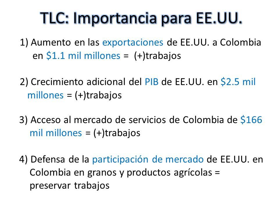 TLC: Importancia para EE.UU.