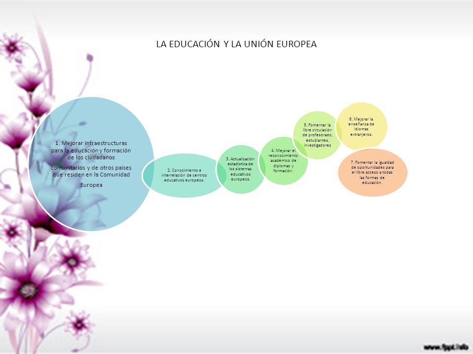 LA EDUCACIÓN Y LA UNIÓN EUROPEA
