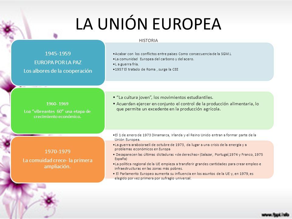LA UNIÓN EUROPEA 1970-1979 1945-1959 EUROPA POR LA PAZ