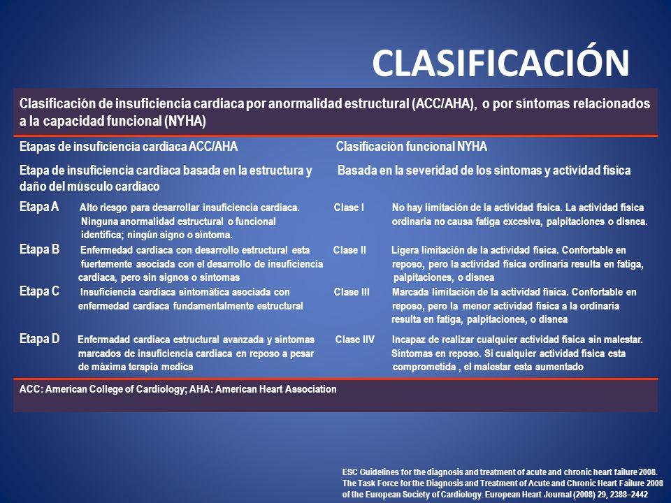 CLASIFICACIÓN Clasificación de insuficiencia cardiaca por anormalidad estructural (ACC/AHA), o por síntomas relacionados.