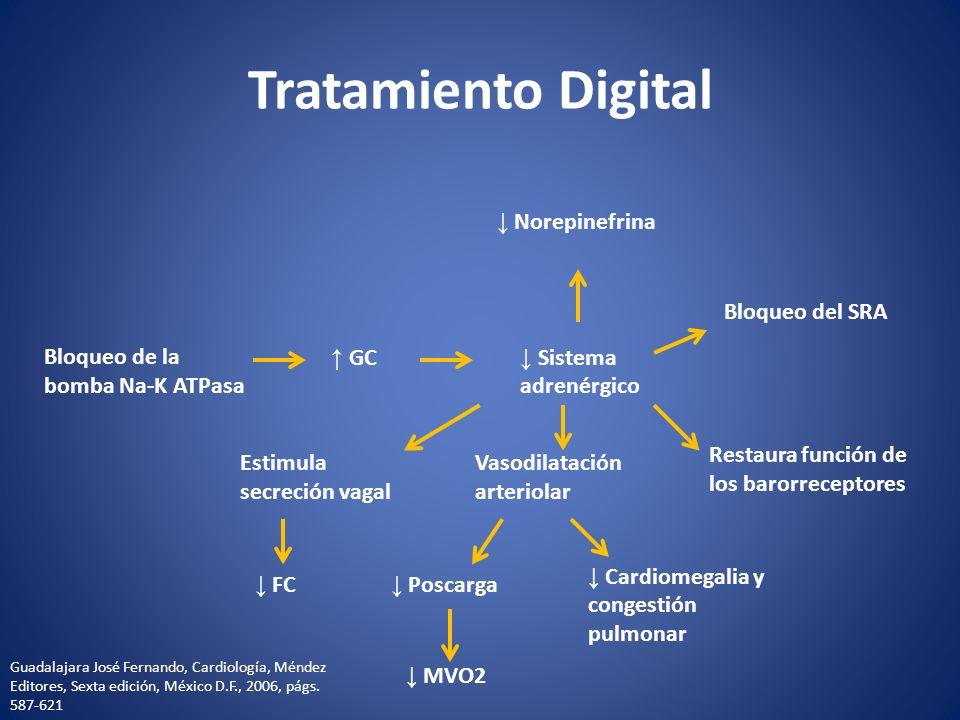 Tratamiento Digital ↓ Norepinefrina Bloqueo del SRA