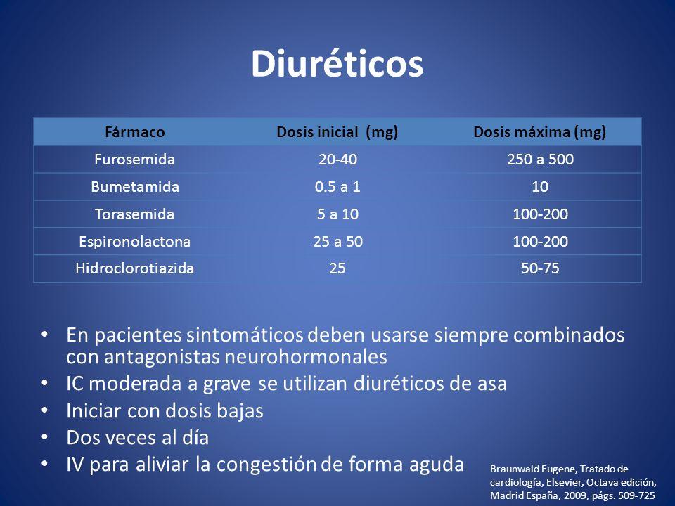 Diuréticos Fármaco. Dosis inicial (mg) Dosis máxima (mg) Furosemida. 20-40. 250 a 500. Bumetamida.