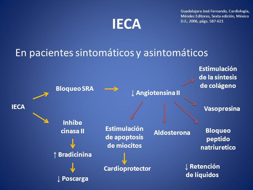 IECA En pacientes sintomáticos y asintomáticos
