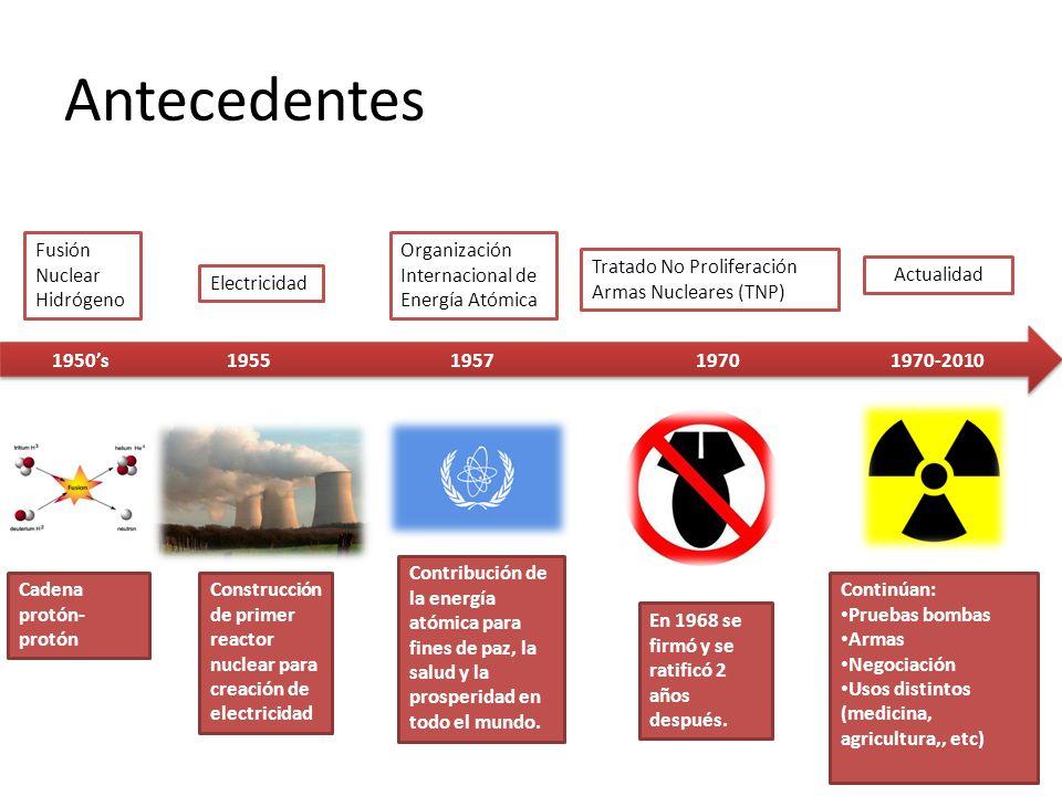 Antecedentes Fusión Nuclear Hidrógeno