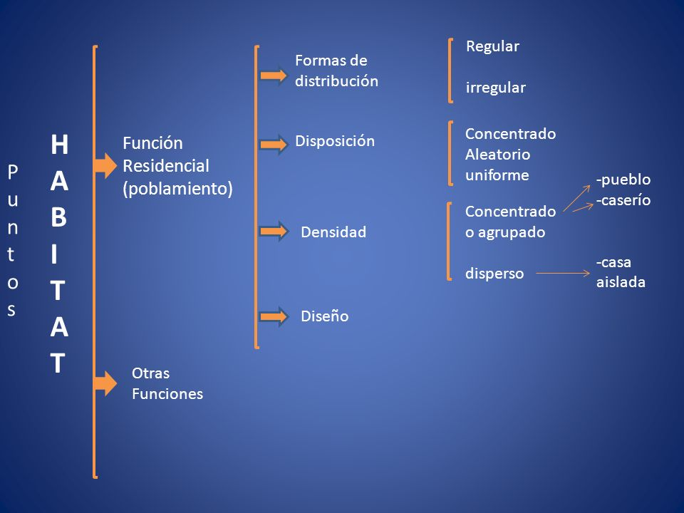 H A B I T P u n t o s Función Residencial (poblamiento) Regular