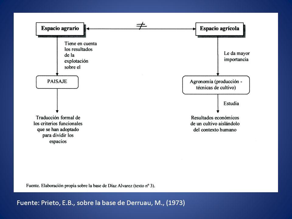 Fuente: Prieto, E.B., sobre la base de Derruau, M., (1973)