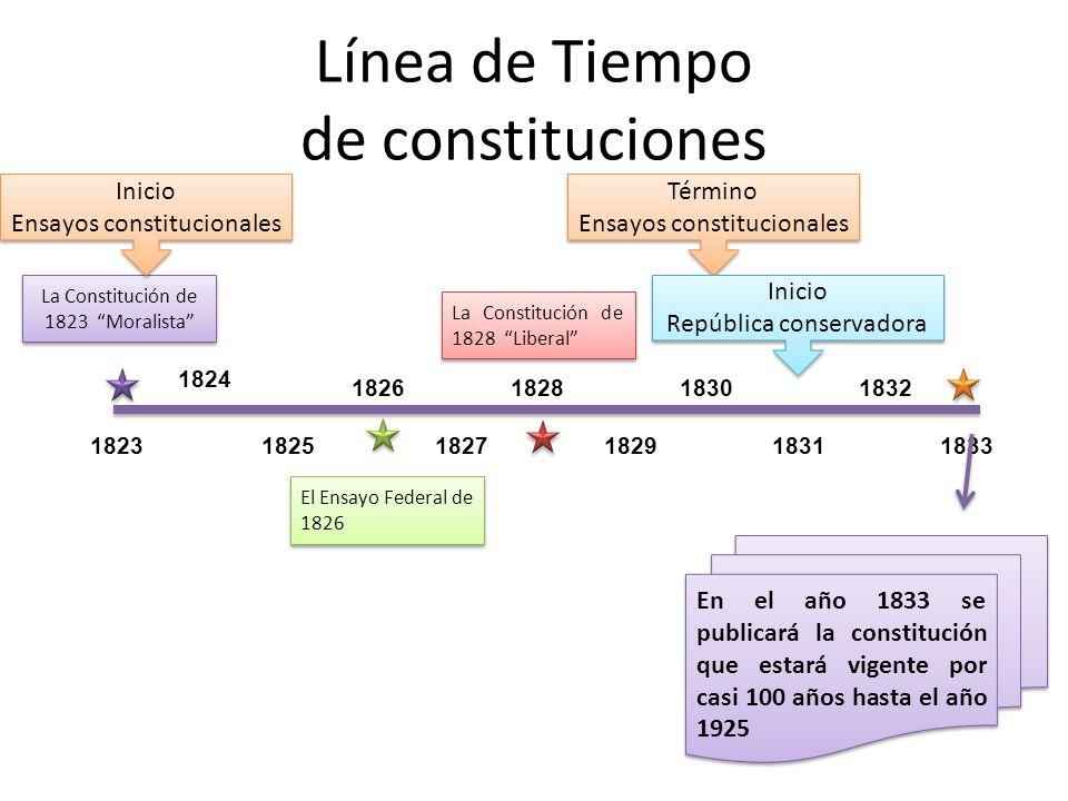 Línea de Tiempo de constituciones