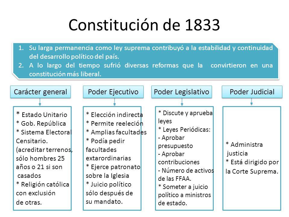 Constitución de 1833 Carácter general Poder Ejecutivo