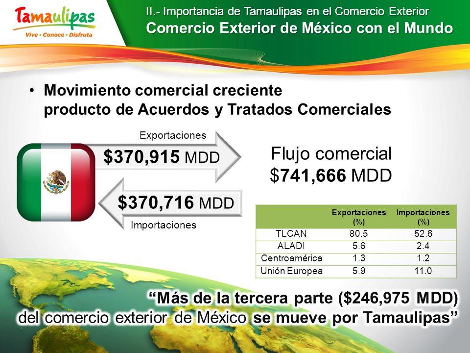 Flujo comercial $741,666 MDD $370,915 MDD $370,716 MDD