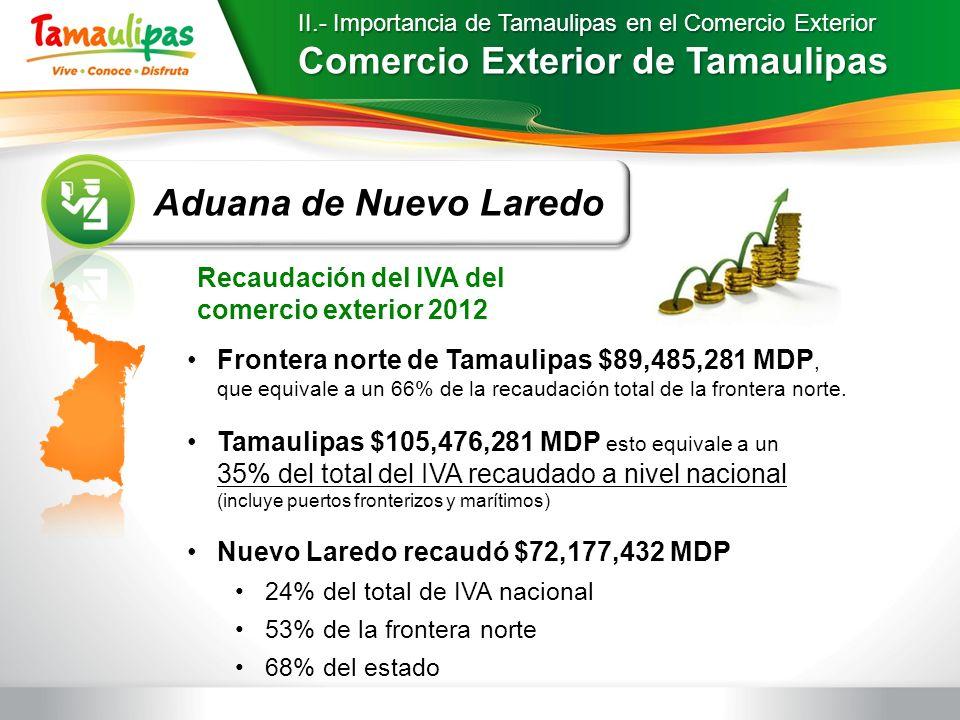 Comercio Exterior de Tamaulipas