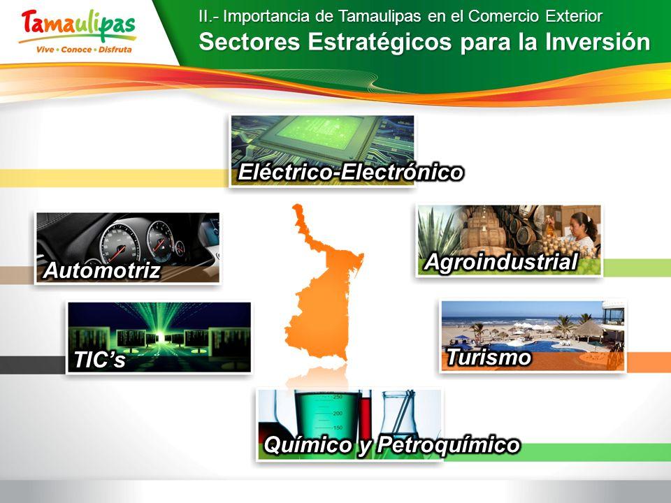 Sectores Estratégicos para la Inversión
