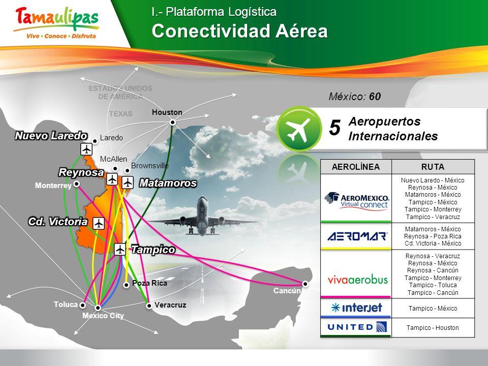 5 Conectividad Aérea I.- Plataforma Logística Aeropuertos