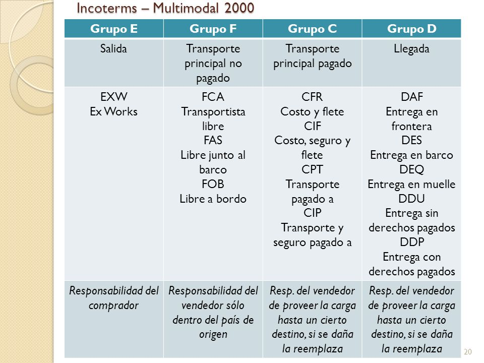 Incoterms – Multimodal 2000