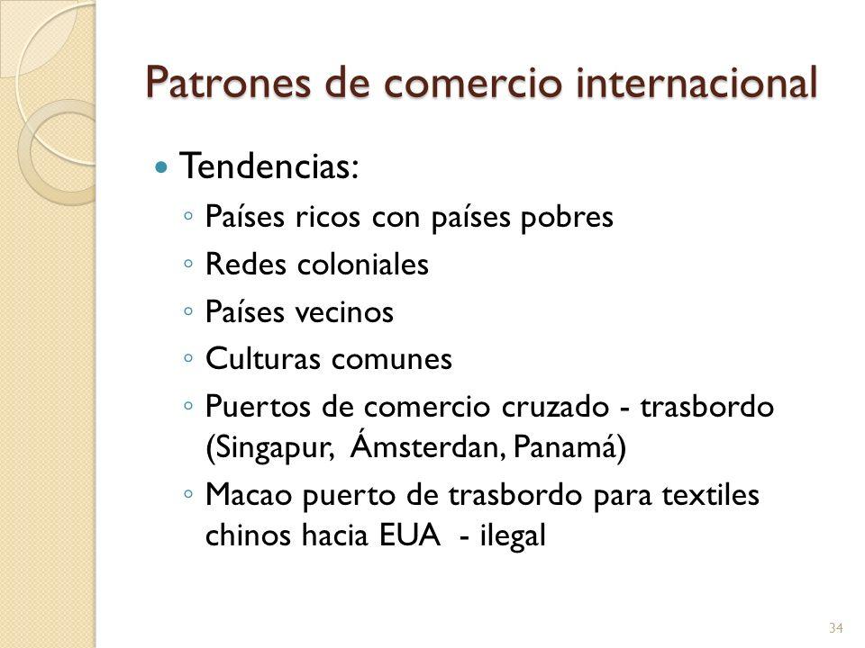 Patrones de comercio internacional