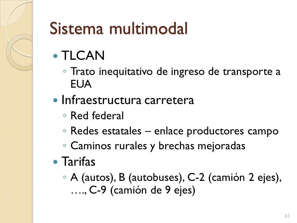 Sistema multimodal TLCAN Infraestructura carretera Tarifas