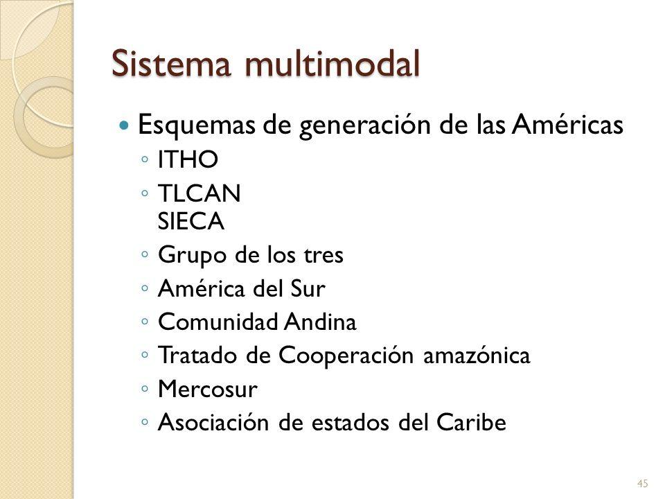 Sistema multimodal Esquemas de generación de las Américas ITHO