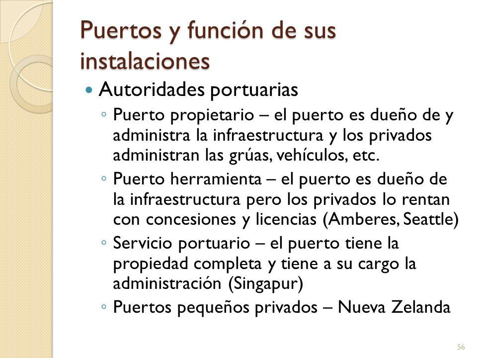 Puertos y función de sus instalaciones