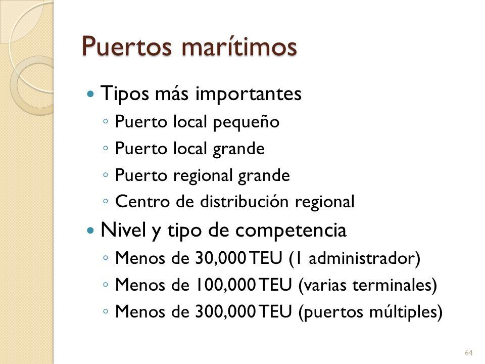Puertos marítimos Tipos más importantes Nivel y tipo de competencia