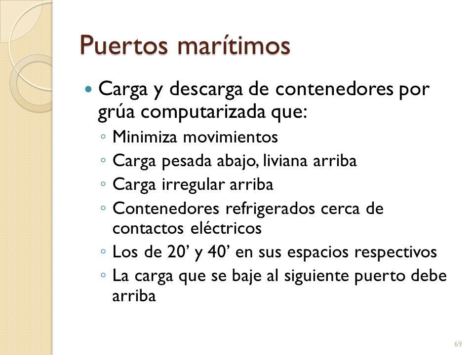 Puertos marítimos Carga y descarga de contenedores por grúa computarizada que: Minimiza movimientos.