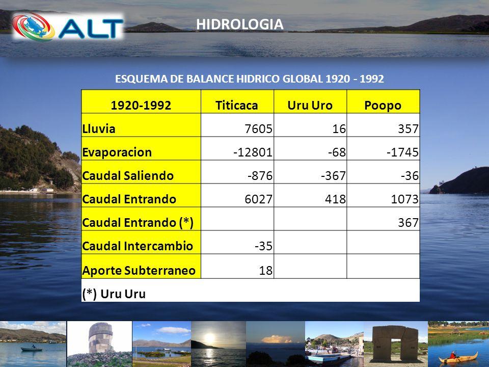 HIDROLOGIA 1920-1992 Titicaca Uru Uro Poopo Lluvia 7605 16 357
