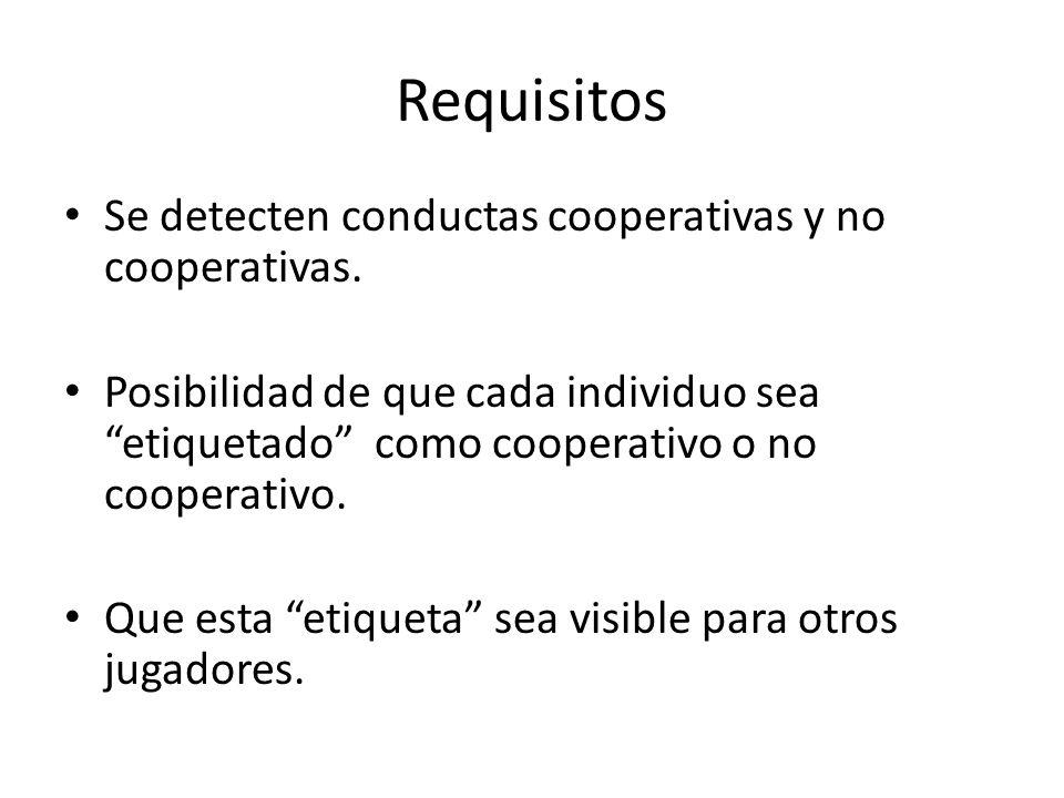 Requisitos Se detecten conductas cooperativas y no cooperativas.