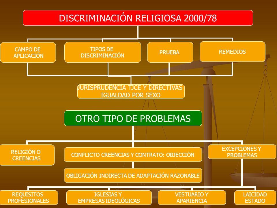DISCRIMINACIÓN RELIGIOSA 2000/78