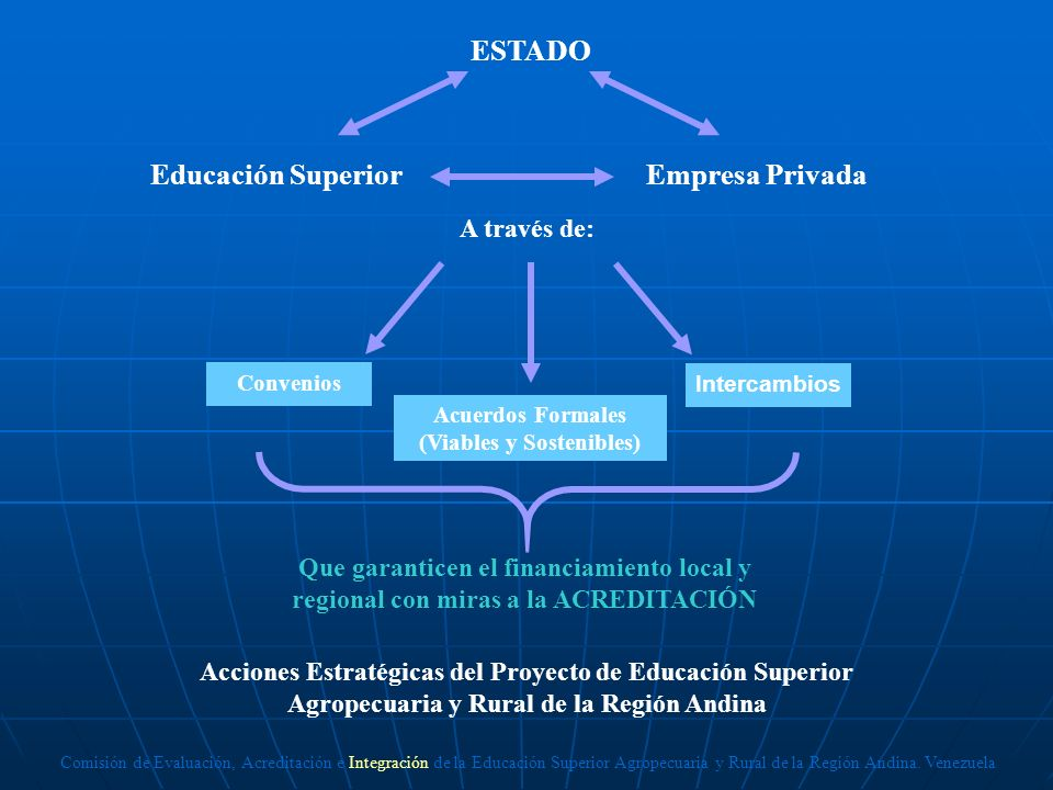 ESTADO Educación Superior Empresa Privada