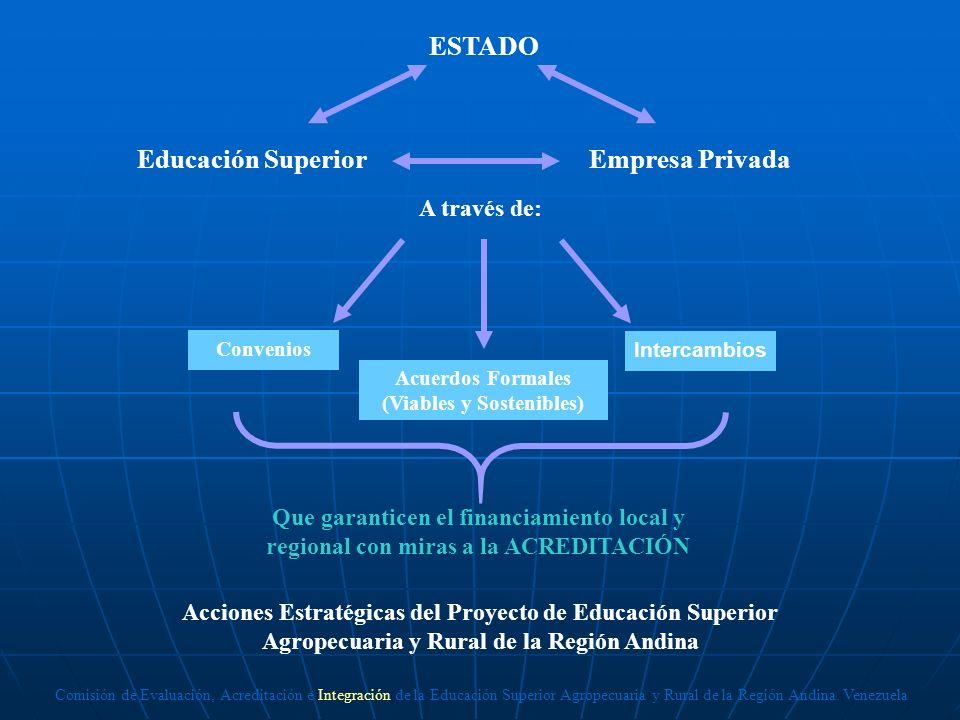 ESTADO Educación Superior Empresa Privada