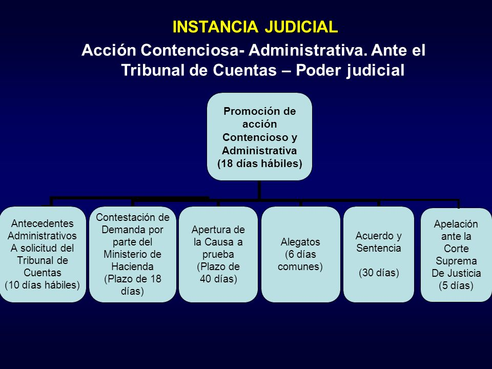 Apelación ante la Corte