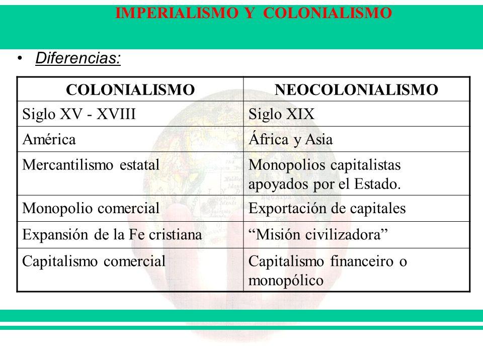 Diferencias: COLONIALISMO. NEOCOLONIALISMO. Siglo XV - XVIII. Siglo XIX. América. África y Asia.