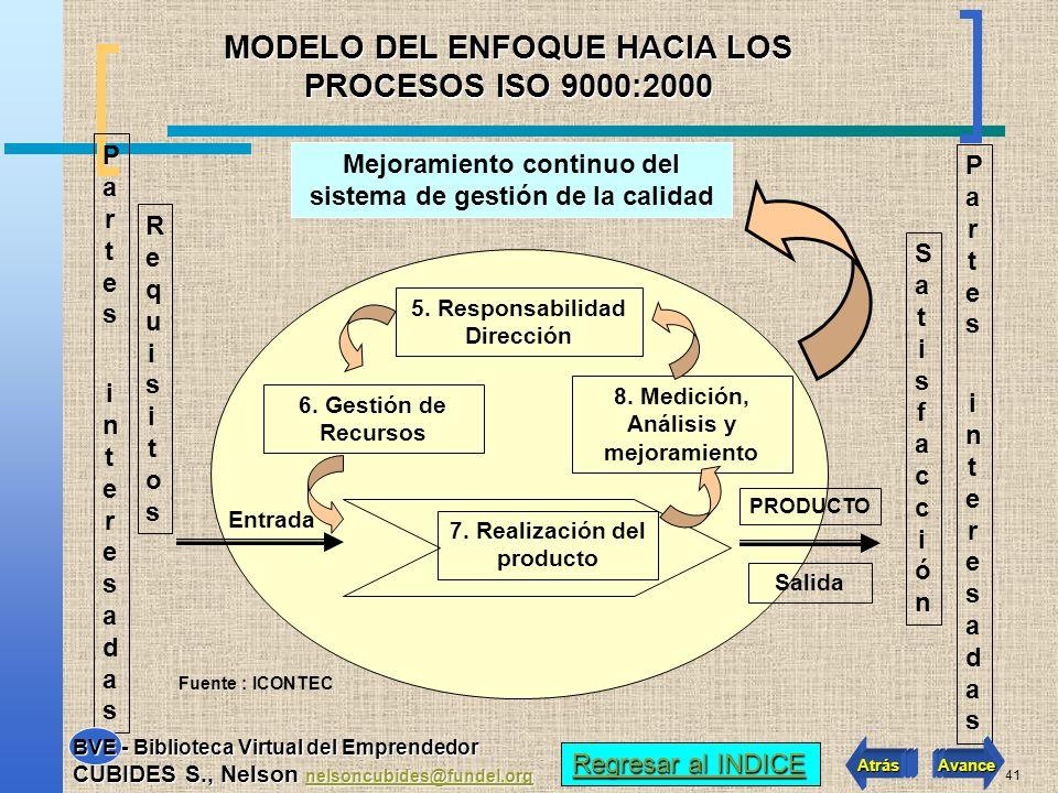 MODELO DEL ENFOQUE HACIA LOS PROCESOS ISO 9000:2000