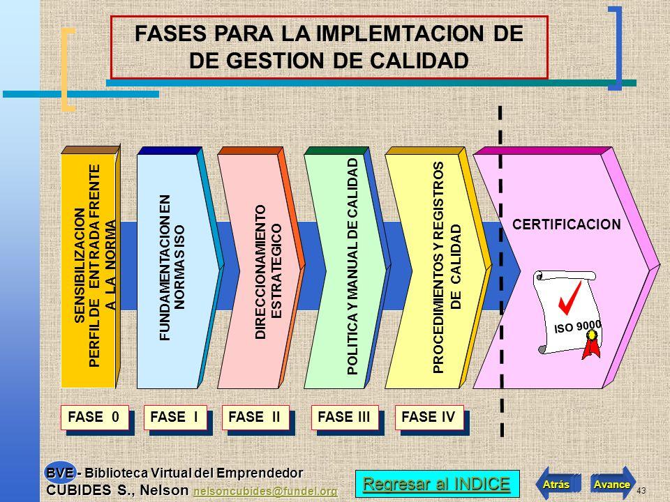 FASES PARA LA IMPLEMTACION DE DE GESTION DE CALIDAD