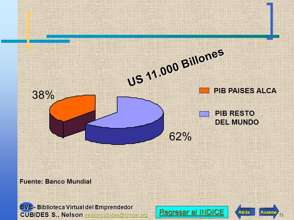 US 11.000 Billones 38% 62% PIB PAISES ALCA PIB RESTO DEL MUNDO