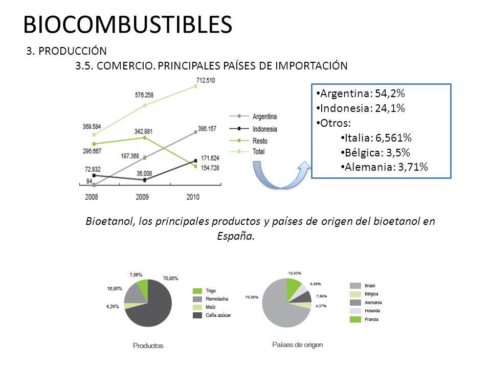 BIOCOMBUSTIBLES 3. PRODUCCIÓN