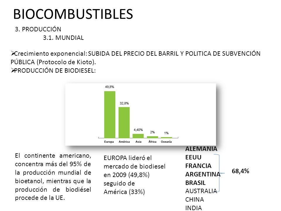 BIOCOMBUSTIBLES 3. PRODUCCIÓN 3.1. MUNDIAL