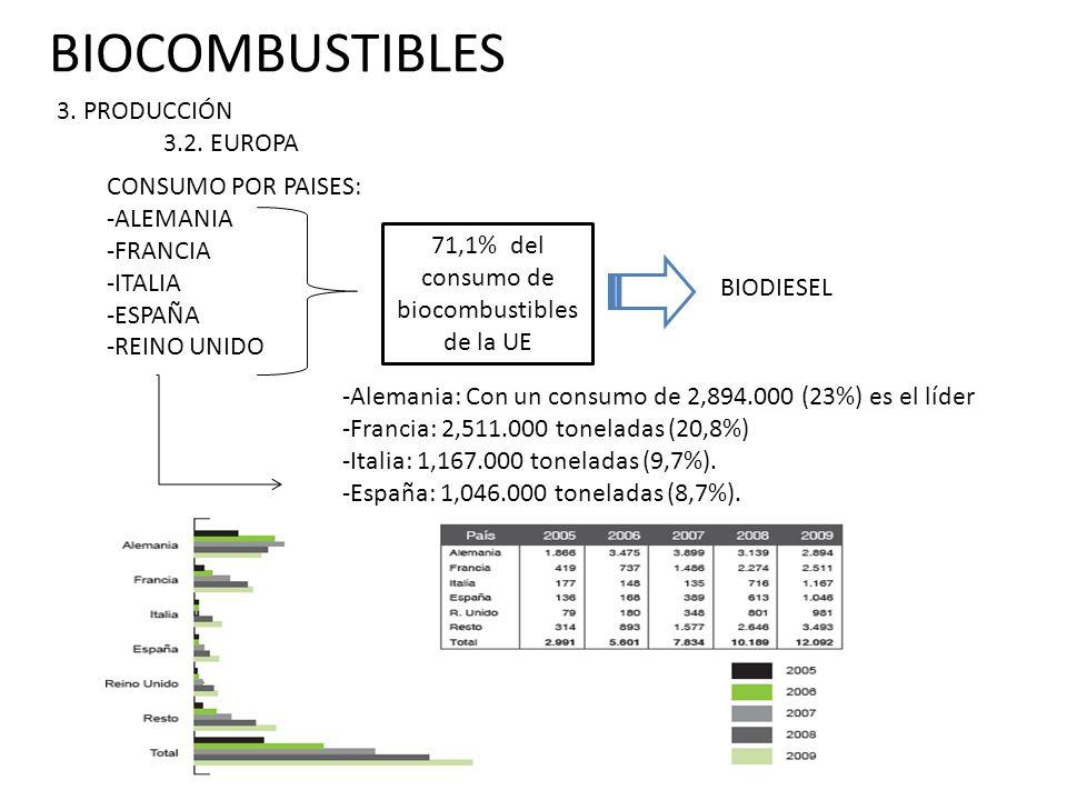 71,1% del consumo de biocombustibles de la UE