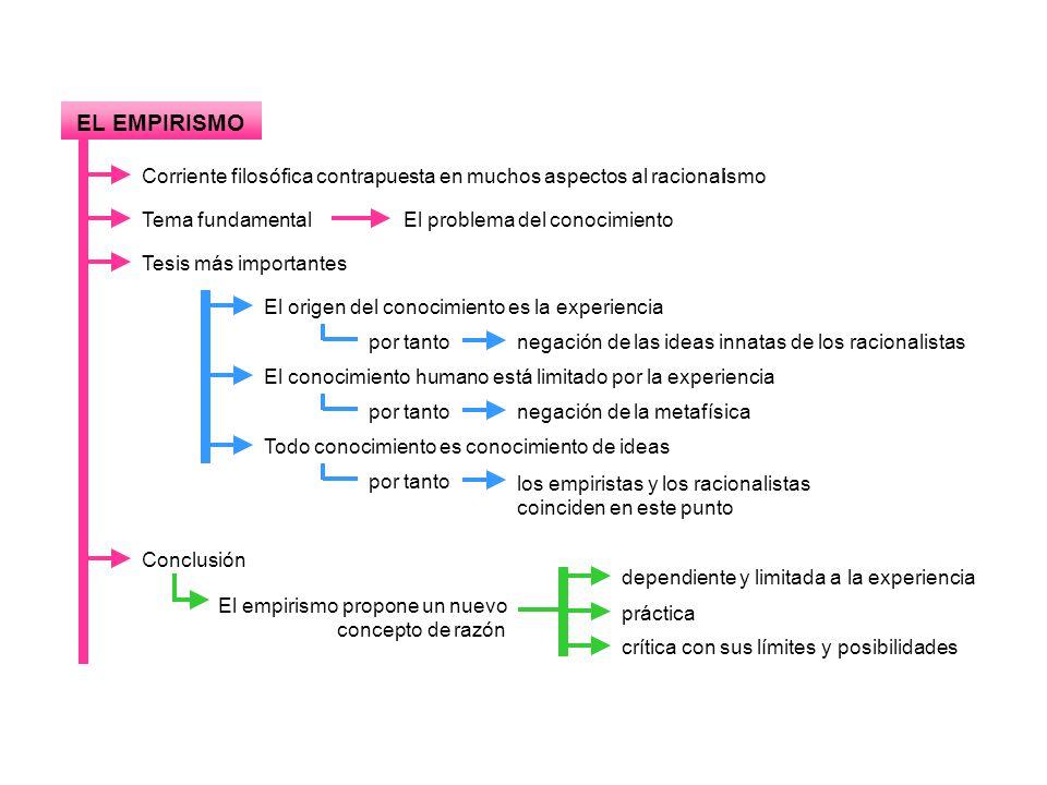 EL EMPIRISMO Corriente filosófica contrapuesta en muchos aspectos al racional. ismo. Tema fundamental.