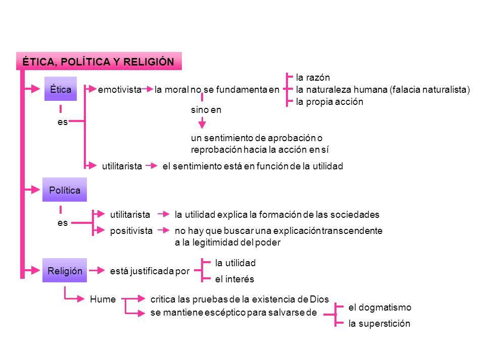 ÉTICA, POLÍTICA Y RELIGIÓN