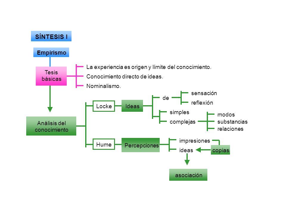 SÍNTESIS I Empirismo Tesis básicas