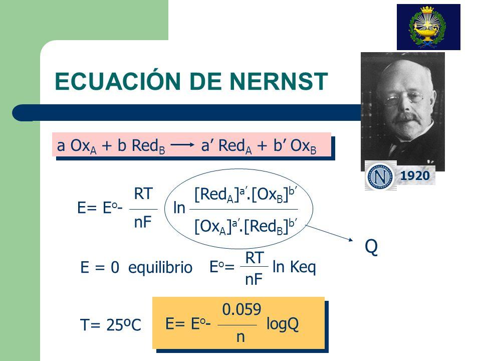 ECUACIÓN DE NERNST Q a OxA + b RedB a' RedA + b' OxB RT