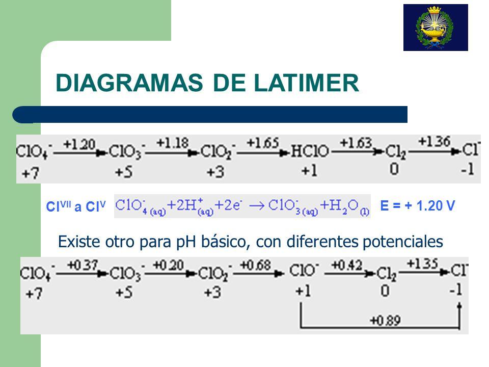 DIAGRAMAS DE LATIMER ClVII a ClV. E = + 1.20 V.