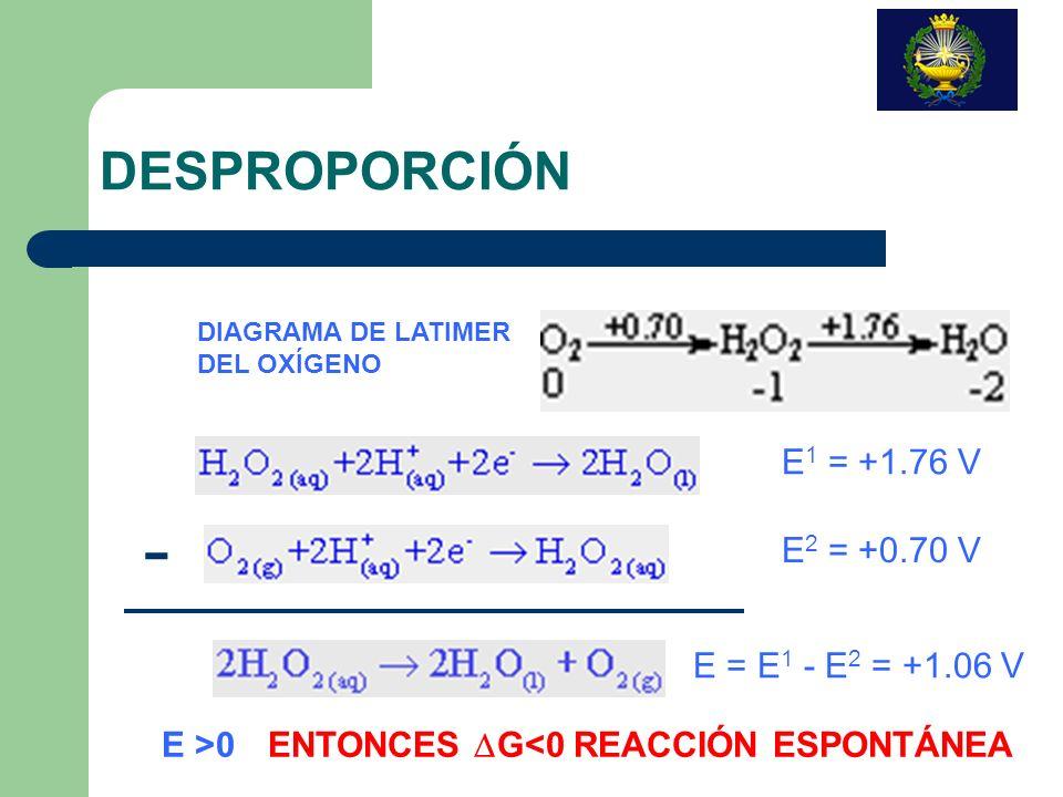 - DESPROPORCIÓN E1 = +1.76 V E2 = +0.70 V E = E1 - E2 = +1.06 V