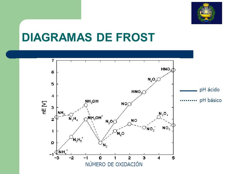 DIAGRAMAS DE FROST pH ácido pH básico NÚMERO DE OXIDACIÓN